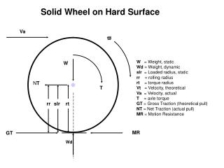 Solid Wheel on Hard Surface
