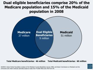 Dual Eligible Beneficiaries 9 million