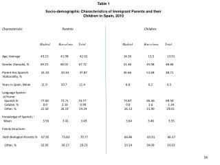 Table 1 Socio-demographic Characteristics of Immigrant Parents and their  Children in Spain, 2010