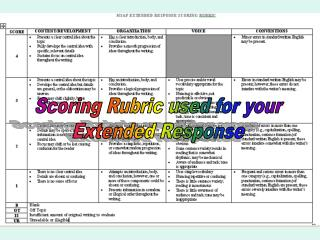 Scoring Rubric used for your Extended Response