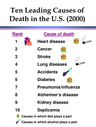 Ten Leading Causes of Death in the U.S. (2000)
