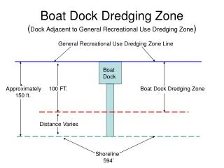 Boat Dock Dredging Zone ( Dock Adjacent to General Recreational Use Dredging Zone )