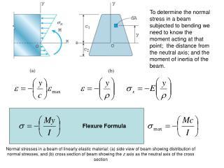 Flexure Formula