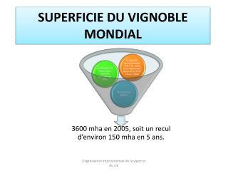 SUPERFICIE DU VIGNOBLE MONDIAL