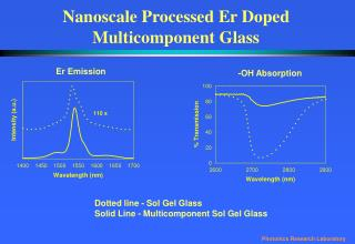 Nanoscale Processed Er Doped Multicomponent Glass