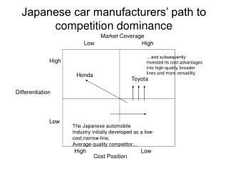 Japanese car manufacturers' path to competition dominance