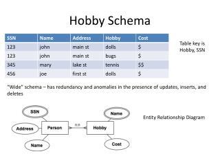 Hobby Schema