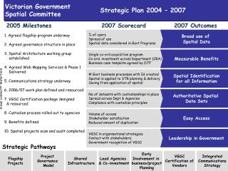 Visual Connect  Waterfield Strategic Plan 2004   2007