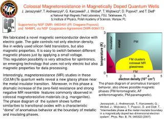 Colossal Magnetoresistance in Magnetically Doped Quantum Wells