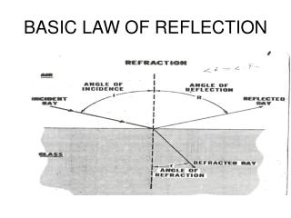 BASIC LAW OF REFLECTION