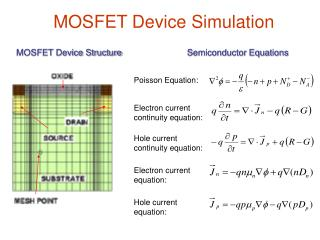 MOSFET Device Structure
