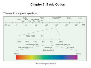 Chapter 2: Basic Optics