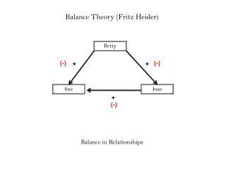 Balance Theory (Fritz Heider )