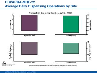 CDPARRA-MHE-22 Average Daily Dispensing Operations by Site