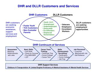 DHR Customers