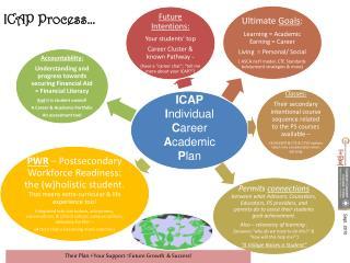 ICAP Process…