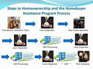 Steps to Homeownership and the Homebuyer Assistance Program Process