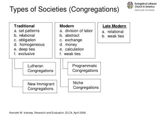Types of Societies (Congregations)