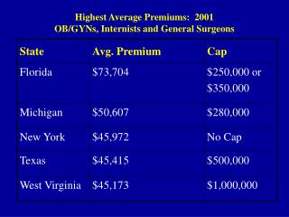 Highest Average Premiums:  2001 OB/GYNs, Internists and General Surgeons