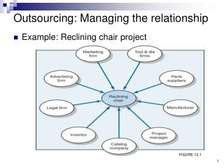 Outsourcing: Managing the relationship
