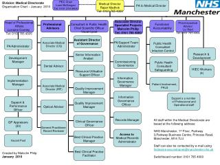 Division: Medical Directorate Organisation Chart – January  2010