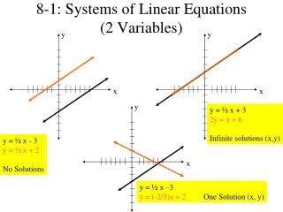 8-1: Systems of Linear Equations  (2 Variables)