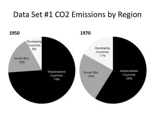 Data Set #1 CO2 Emissions by Region