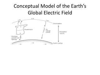 Conceptual Model of the Earth's Global Electric Field