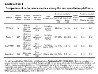 Comparison of performance metrics among the four quantitative platforms