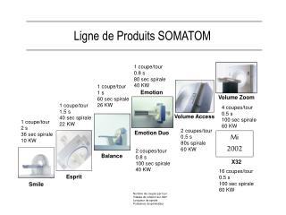 Ligne de Produits SOMATOM