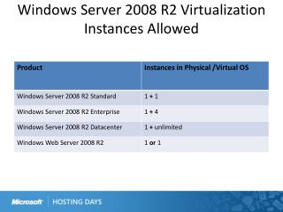 Windows Server 2008 R2 Virtualization  Instances Allowed