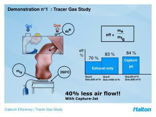 Demonstration n°1  : Tracer Gas Study