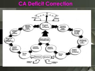 CA Deficit Correction
