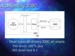 Architecture JDBC