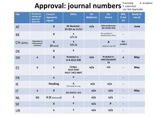 Approval: journal numbers