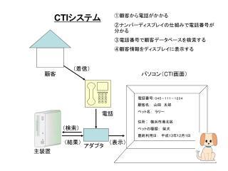 CTI システム