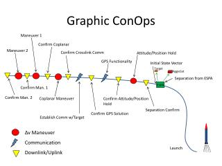Graphic ConOps