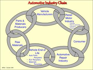 Automotive Industry Chain