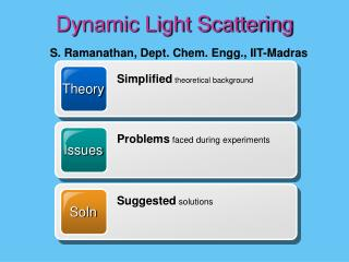 Dynamic Light Scattering