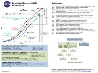 Earned Value Management (EVM) Reference Card