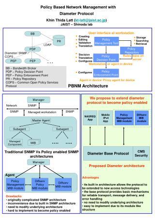 PBNM Architecture