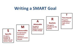 S Specific The goal is focused; for example, by content area, by learners' needs