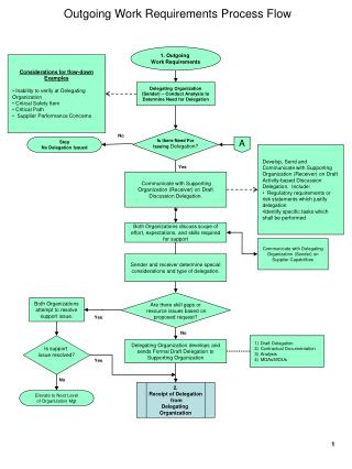 Outgoing Work Requirements Process Flow