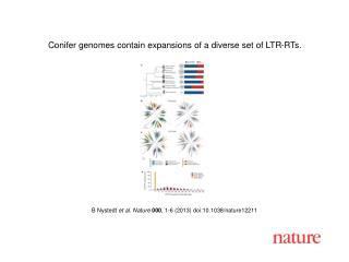 B Nystedt  et al.  Nature  000 ,  1 - 6  (2013) doi:10.1038/nature 12211