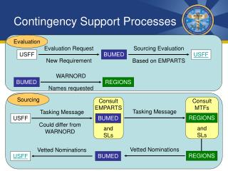 Contingency Support Processes