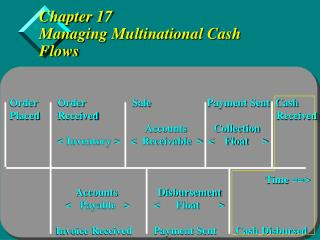 Chapter 17 Managing Multinational Cash Flows