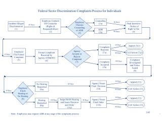 Federal Sector Discrimination Complaints Process for Individuals