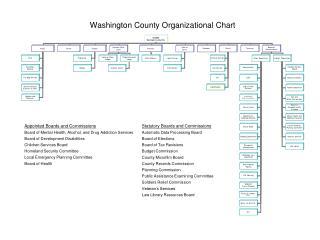 Washington County Organizational Chart