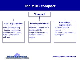 The MDG compact