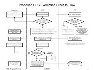 Proposed CRS Exemption Process Flow
